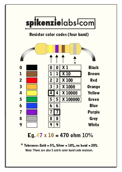 Toolbox Magnetic Resistor Chart